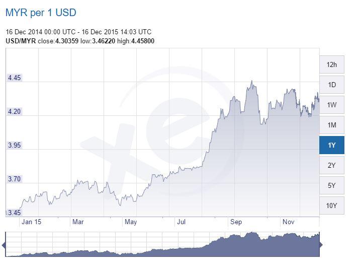 Tukaran Matawang Malaysia ke USD