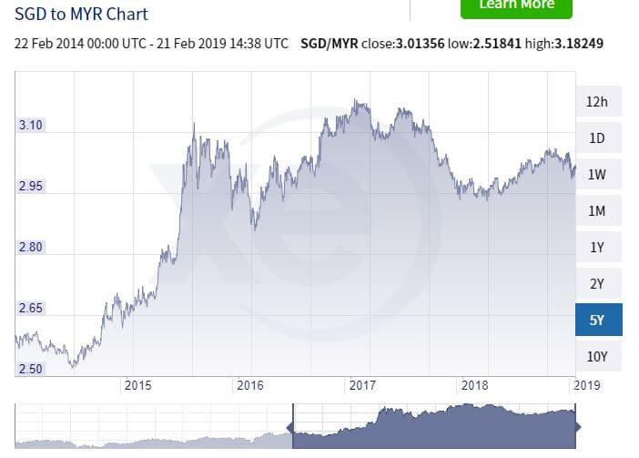 tukaran wang singapura malaysia 5 tahun